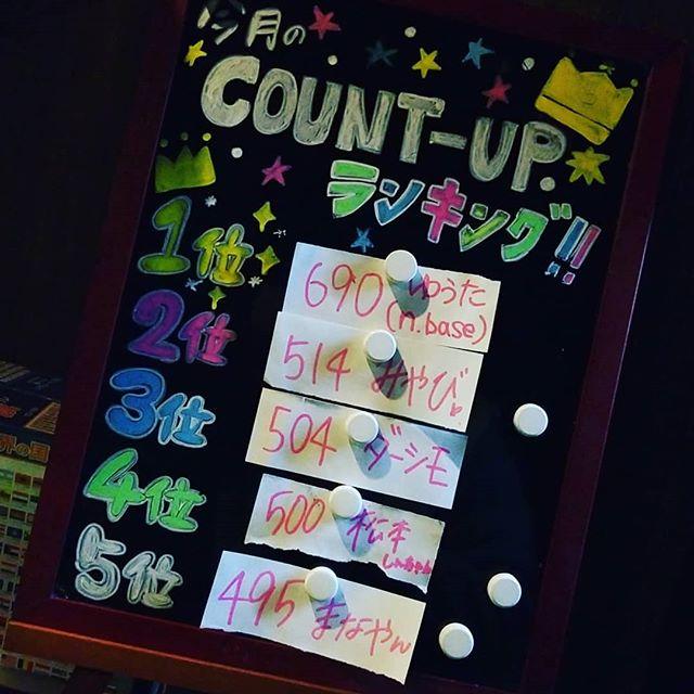 こんばんは今月のカウントアップランキング️現在はこんな感じです 我こそは️という方いましたらぜひ挑戦してください本日も営業始まります️華金ご来店お待ちしてます#AsobiBarSnow #Snow #群馬 #前橋 #バー #お酒 #女子会 #カラオケ #ゲーム #ダーツhttps://www.asobibar-snow.jp/090-2488-1100