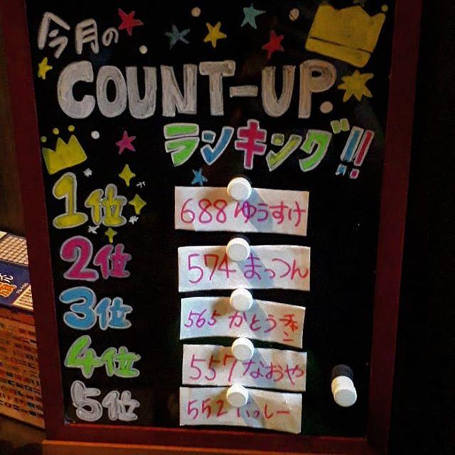 コンバンワ今月のcountupランキングはこんなかんじになってますぜひ皆さんもチャレンジしてみて下さいねさて、本日はまいまい、みやび元気よくお待ちしてます#AsobiBarSnow #Snow #群馬 #前橋 #バー #お酒 #女子会 #カラオケ #ゲーム #ダーツhttps://www.asobibar-snow.jp/090-2488-1100